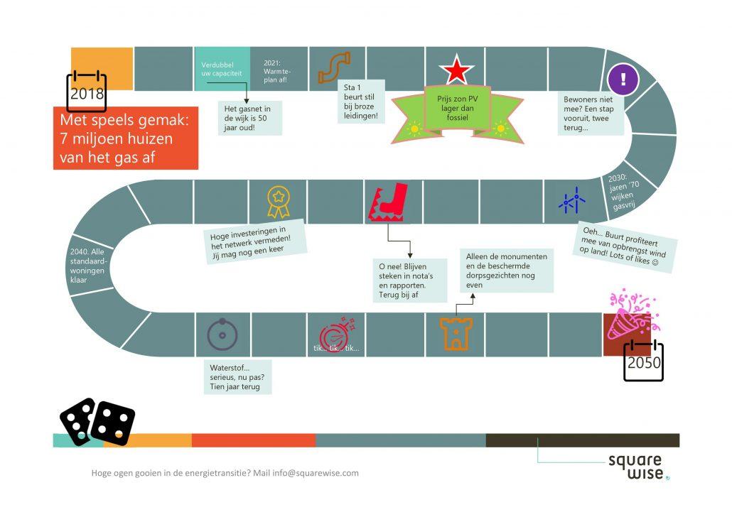 Infographic roudmap aardgasvrij 2050