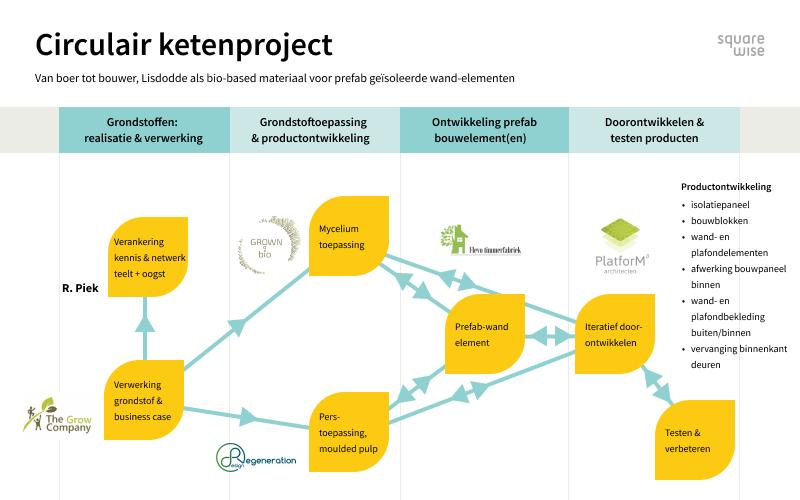 Circulair ketenproject bio-based bouwen